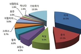 韓 내 FTA 체결국, 상표출원 꾸준히↑…중국 50 넘게 상승