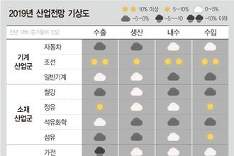 """산업연구원 """"글로벌 경기둔화로 내년 경제성장률 2.6 그칠 것"""""""