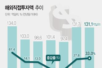 국내 대기업 공격적 M&A 30 증가..역대 최고치