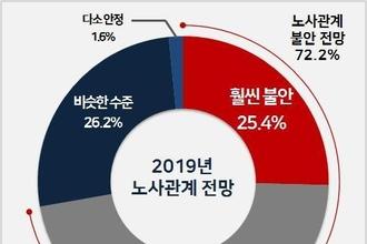 """""""기업 10곳 중 7곳, 올해 노사관계 작년보다 불안 전망"""""""