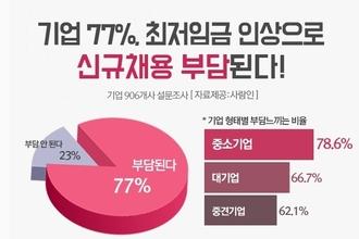 """중소기업 78.6  """"2019년 인건비 상승으로 신규채용 부담"""""""