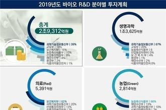 과기부, 2019년 3조원 규모 바이오 투자 확정