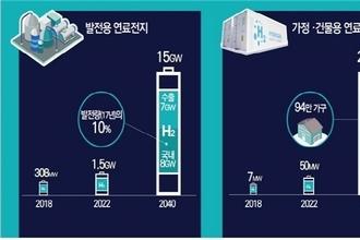 산업부, '발전용 연료전지' 선도산업 성장 가능성 검토 나서