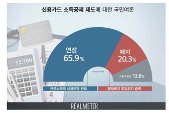 """""""국민 66, 신용카드 소득공제 연장해야"""" 여론조사업체 리얼미터"""