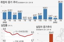 2월 취업자수 26만3천명↑…작년 1월이후 가장 높은 수준 기록