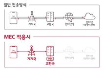 SK텔레콤, '5G MEC 오픈플랫폼' 구축…데이터 진송 지름길 열린다