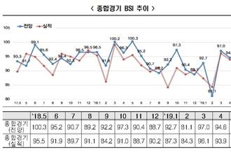 """한국경제연구원 """"가정의달 특수에도 BSI 전망치 기준선 아래"""""""