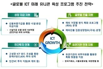 과학기술정보통신부, 미래 ICT 유니콘 육성사업 개시…기업당 최대 100억 지원