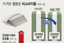 통계청, 매달 꼬박 세금·보험료로 나가는 돈 107만원…100만원 벌 때 20만원꼴