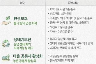 """공익직불금 4~5월 신청…""""실제 경작 면적만 신청해야"""""""