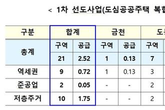 금천·도봉·영등포·은평 21곳, 첫 도심공공주택복합사업 후보지 선정