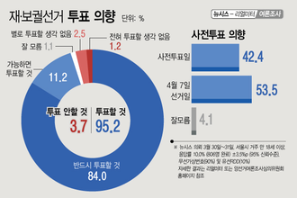 """""""서울시장 투표할 것"""" 95.2…역대 최고 투표율 찍나"""