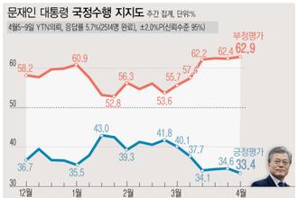 文 지지율 33.4 최저, 與 소폭 상승 …국힘 39.4 최고치