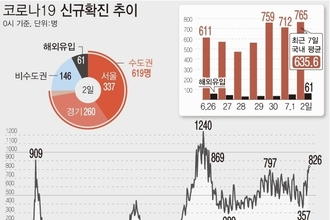 신규확진 826명, 수도권 새 기준서도 3단계…해외유입 증가