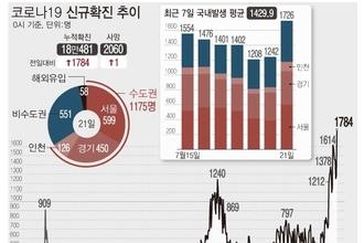 """코로나 역대 최다…""""결국 2000명대 가나"""" 시민들 패닉"""