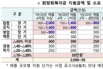 """정부 """"소상공인 지원금 내달 17일 지급 개시…추경 일자리 +14만개"""""""