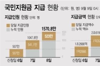 '국민지원금' 사흘간 3조9269억 지급…대상자의 36.3 수준