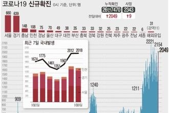 신규확진 2049명, 연이틀 2000명…수도권 확산-충남·울산 최다