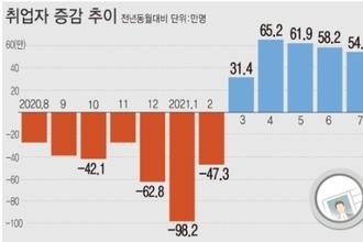 4차 유행에도 취업자 6개월째 증가…30대는 18개월째 '뚝