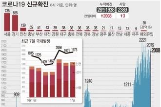 """신규확진 2008명, 수도권 77.6…""""추석 만남에 전파 위험"""""""