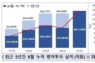 8월 누적 벤처투자 4조6158억…작년 연간 투자액 넘어서