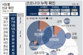 '신규확진 2289명' 월요일 최다…비수도권도 확산세
