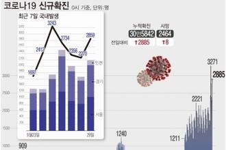 """신규확진 2885명 '역대 두번째'…""""추석 이후 쉽게 안 줄어"""""""