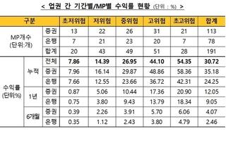 """8월 말 ISA누적수익률 30.72…""""경기회복 기대"""""""