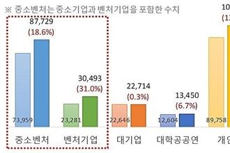 지식재산 승부거는 중소·벤처기업…상반기 18.6 증가 8만7729건 출원