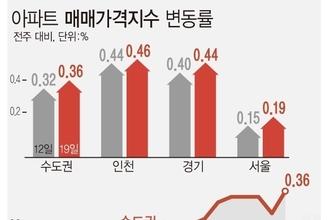 서울 아파트값 일주일새 0.19 껑충…왜 자꾸 오르나?