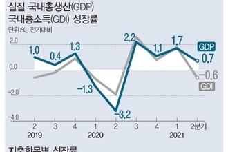 """홍남기 """"2분기 0.7 성장 고무적…4차 확산 경제리스크 부상"""""""
