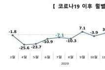 """7월 수출 65년 무역 역사상 최고치…""""하반기 전망도 맑음"""""""