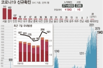 """신규확진 1943명, 수도권 78…""""비수도권은 안정화"""""""
