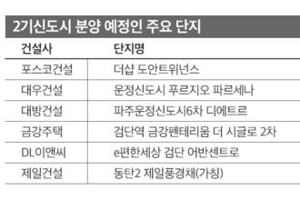2기 신도시 집값도 '들썩'…막바지 분양에 이목 쏠려