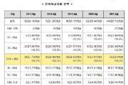 20·30 청년층 전세대출 88조…5년새 60조원↑